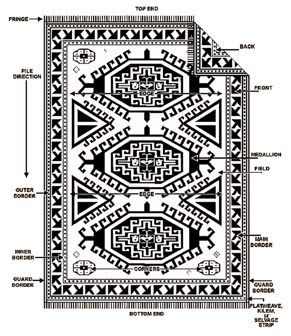 Persian & Oriental Rug Layout And Design: Little-Persia